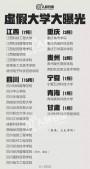 """381所""""野鸡大学""""名单曝光  提醒考生千万别上当!"""