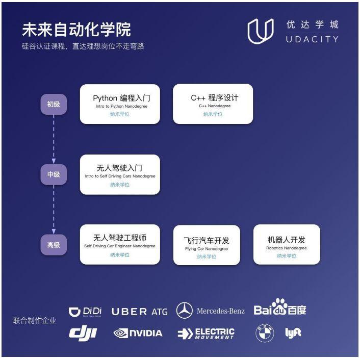专访优达学城 CEO:像奔驰工厂一样生产精品课程 - 深圳大学图书馆 INFO.MOOC@SZU - 3